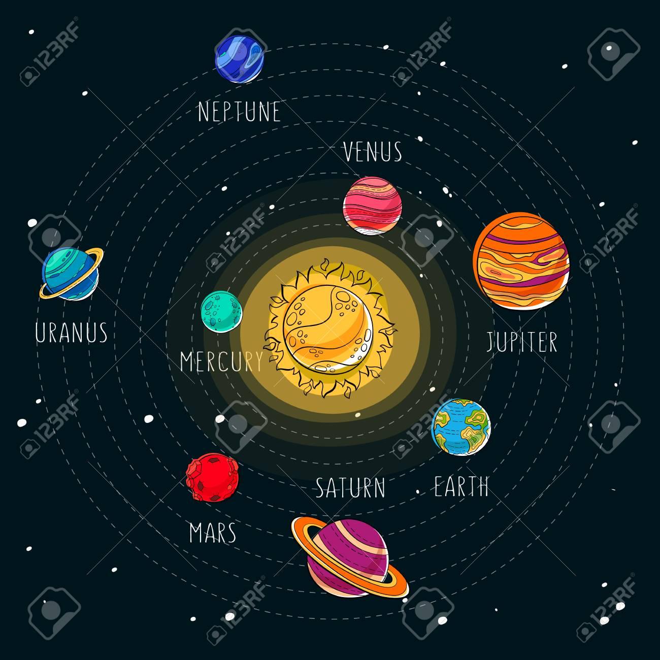 Illustration De Dessin Animé De Vecteur. Système Solaire. Contexte De  L'exploration Spatiale. pour Dessin Du Système Solaire