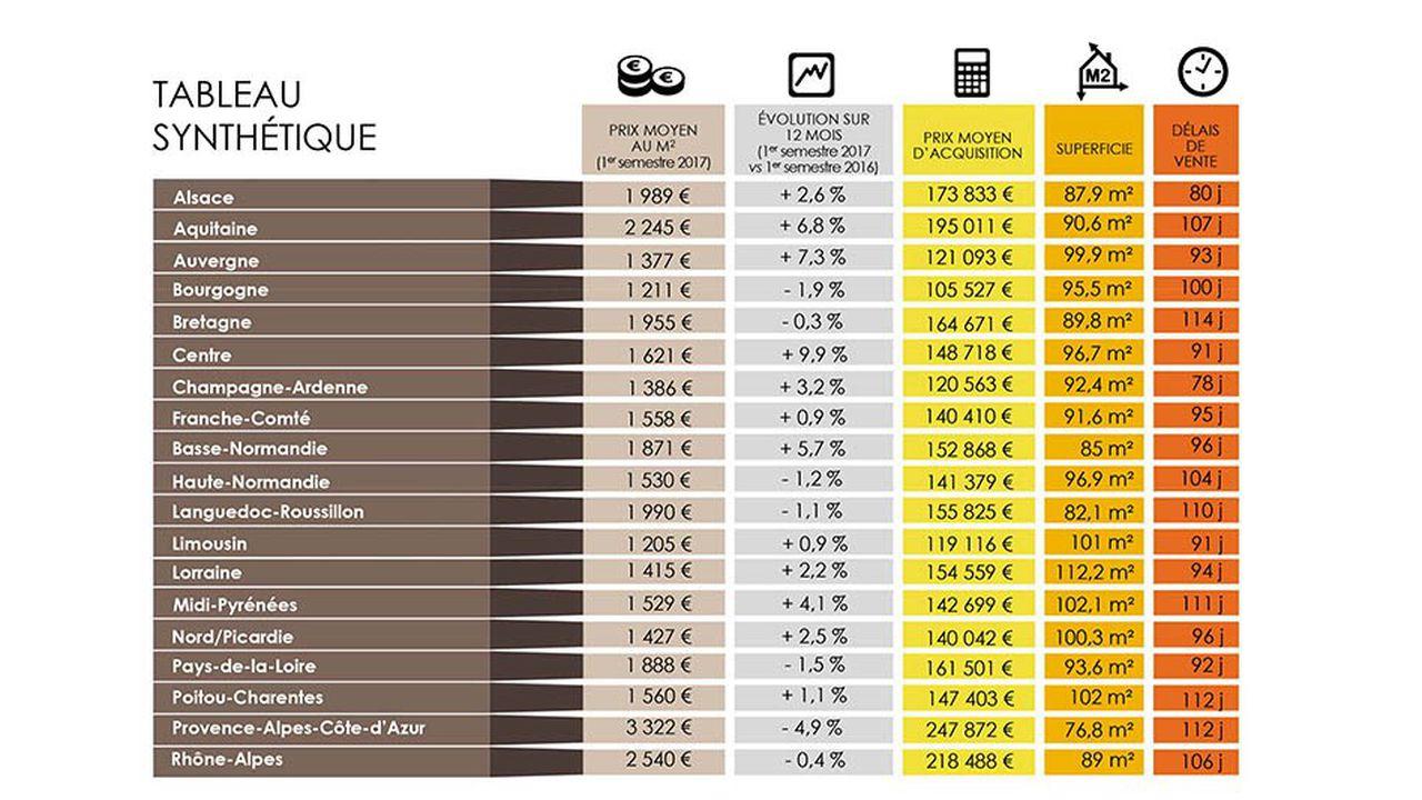 Immobilier : Combien De Temps Faut-Il Pour Vendre Son Bien tout Combien De Region En France 2017