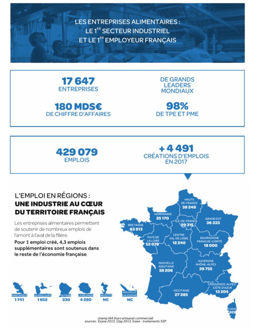 Industrie Agroalimre En France – Ania à Nombre De Régions En France 2017