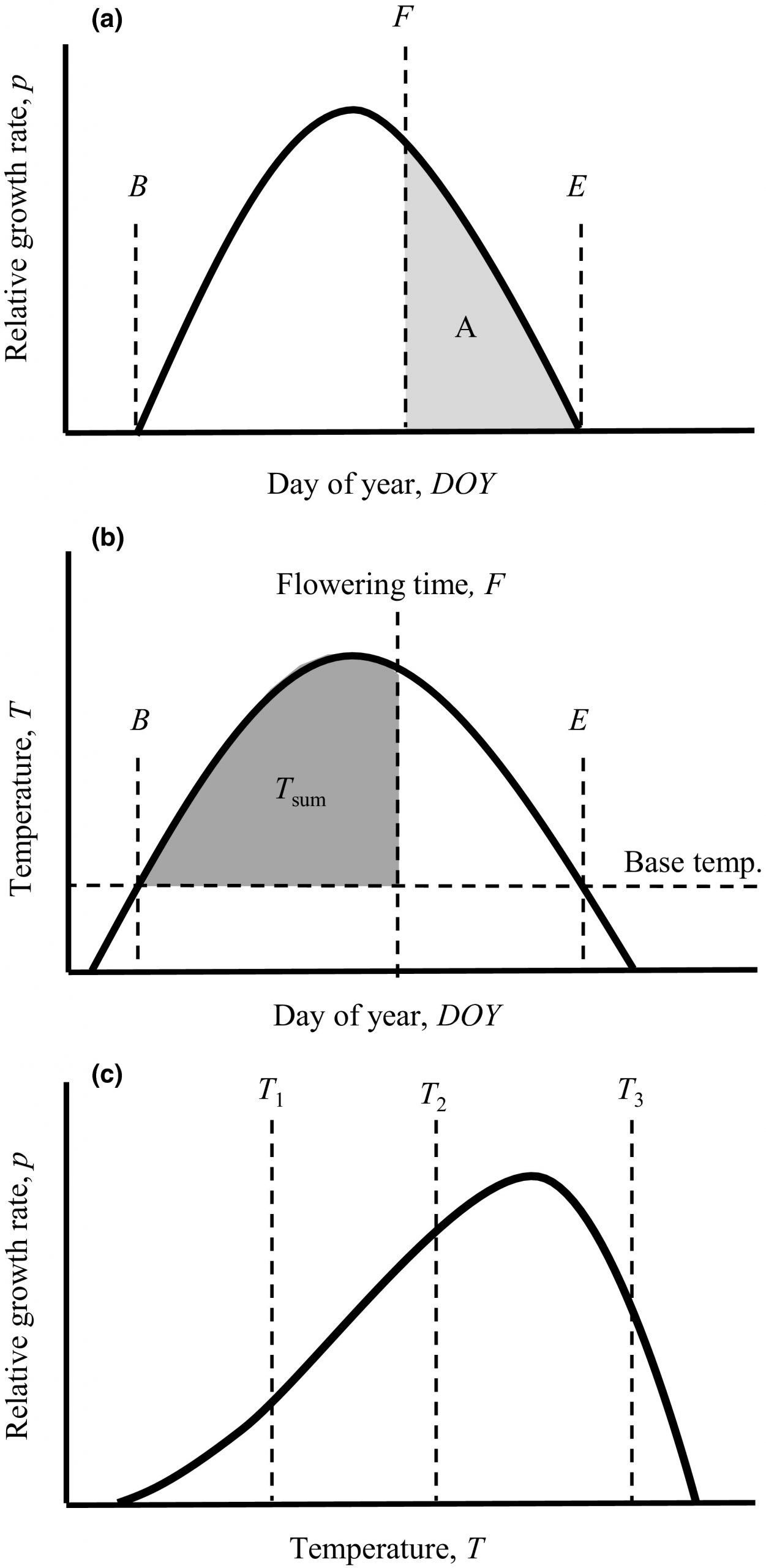Is Timing Of Reproduction According To Temperature Sums An à Reproduire Une Figure