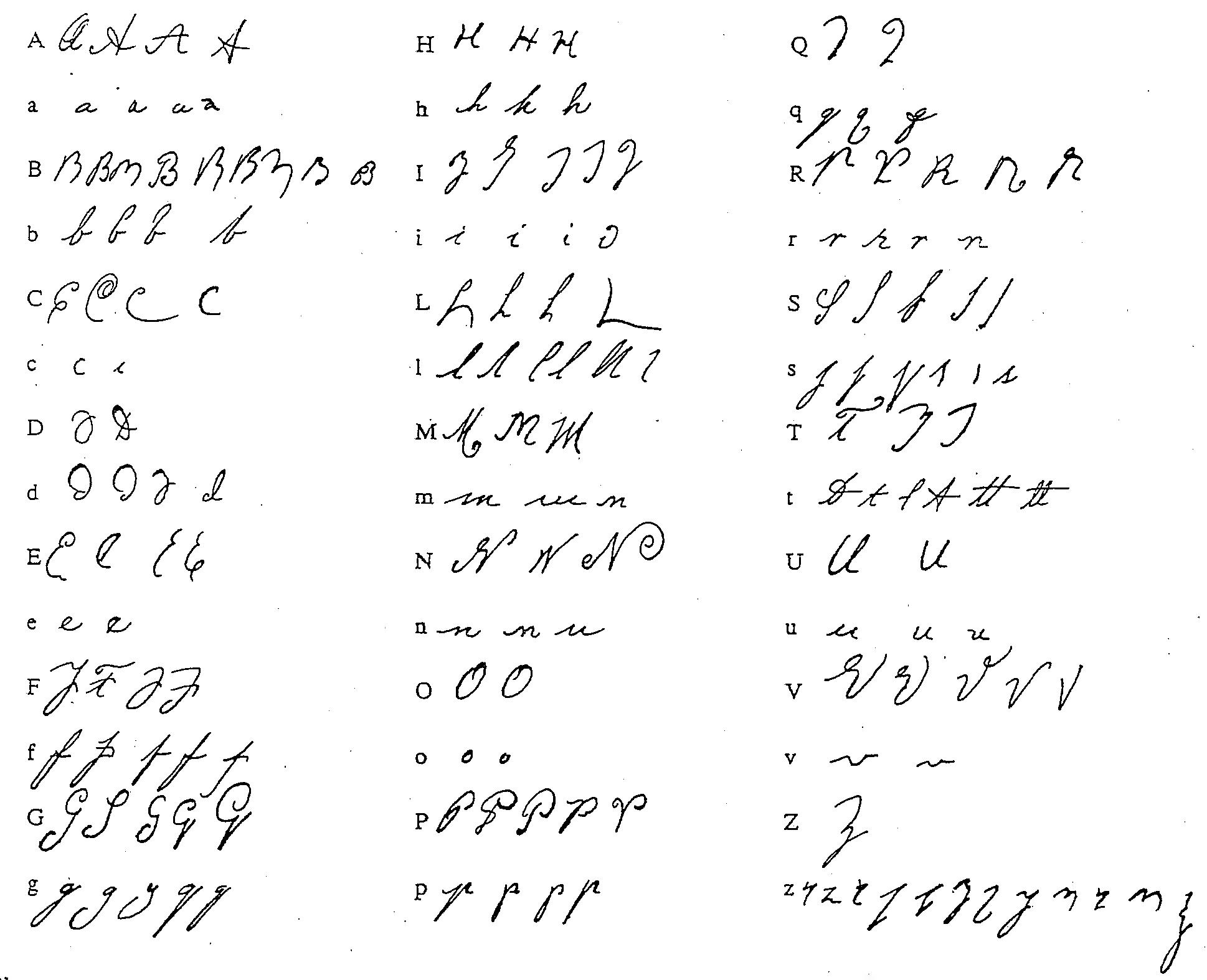 It-Alphabet Charts(English) pour Alphabet En Script