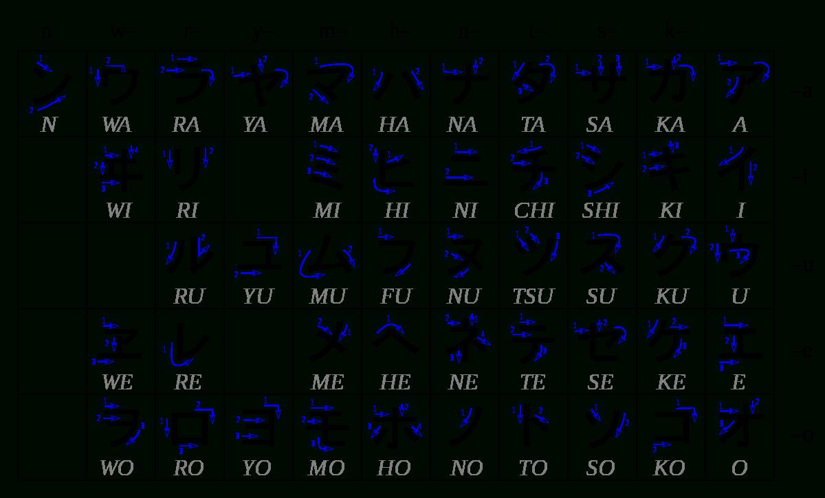 Japonais/grammaire/alphabet/système Graphique — Wikiversité dedans Alphabet Français Écriture