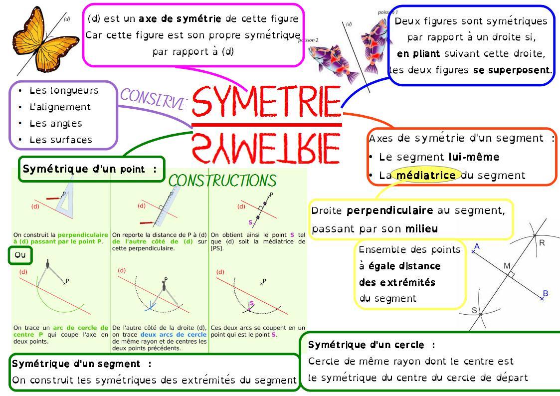 La Carte Mentale Sur La Symétrie, En 6Ème, Avec La intérieur Symétrie Quadrillage