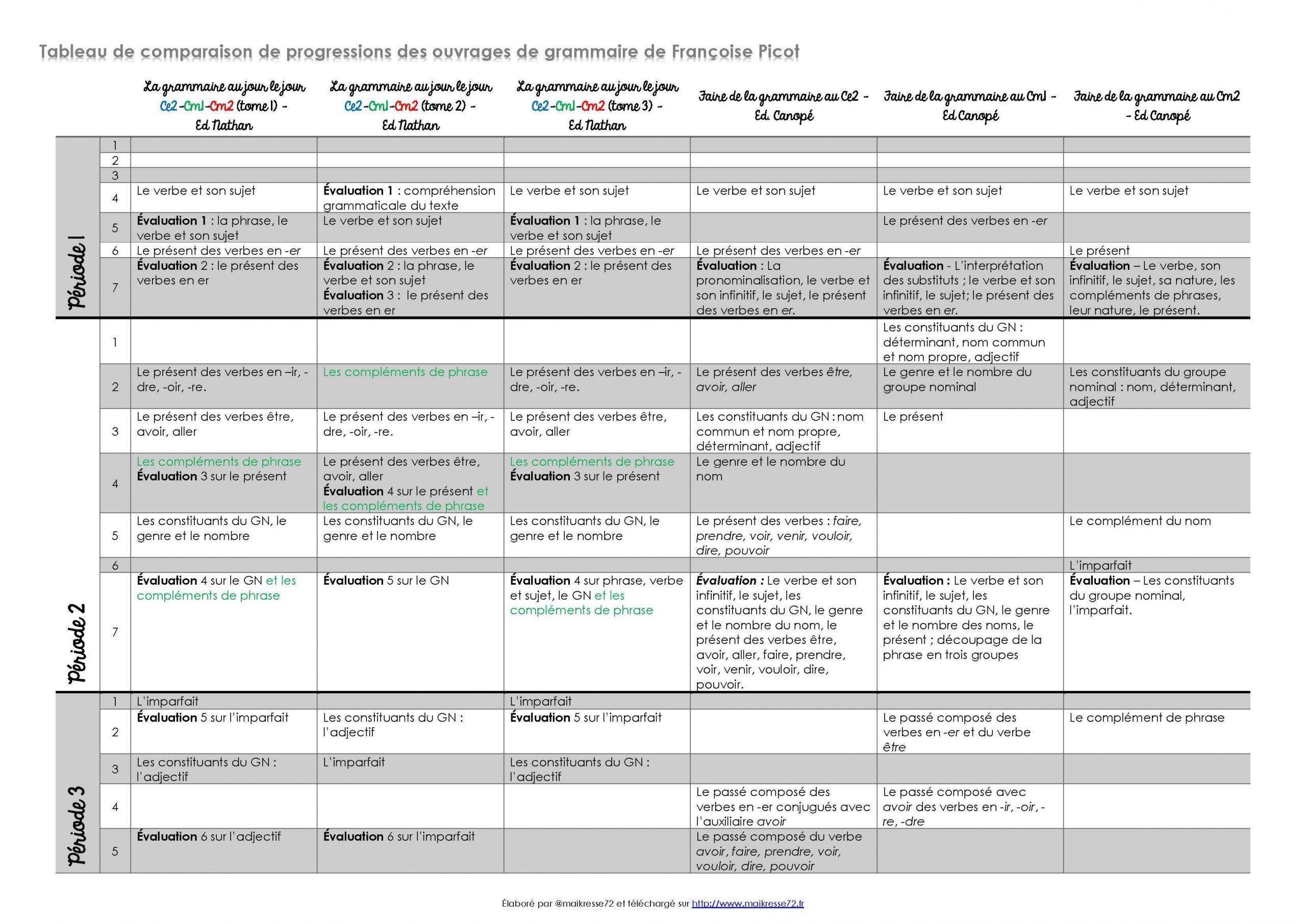 """La Grammaire Au Jour Le Jour"""" De Françoise Picot intérieur Exercice Cm2 Gratuit"""