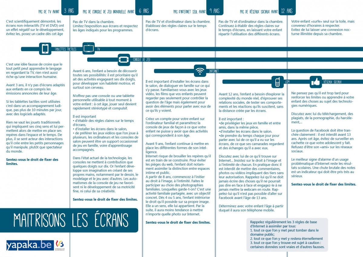 """La Ligne Du Temps """"3-6-9-12, Maîtrisons Les Écrans""""   Yapaka destiné Jeux Enfant 3 Ans En Ligne"""