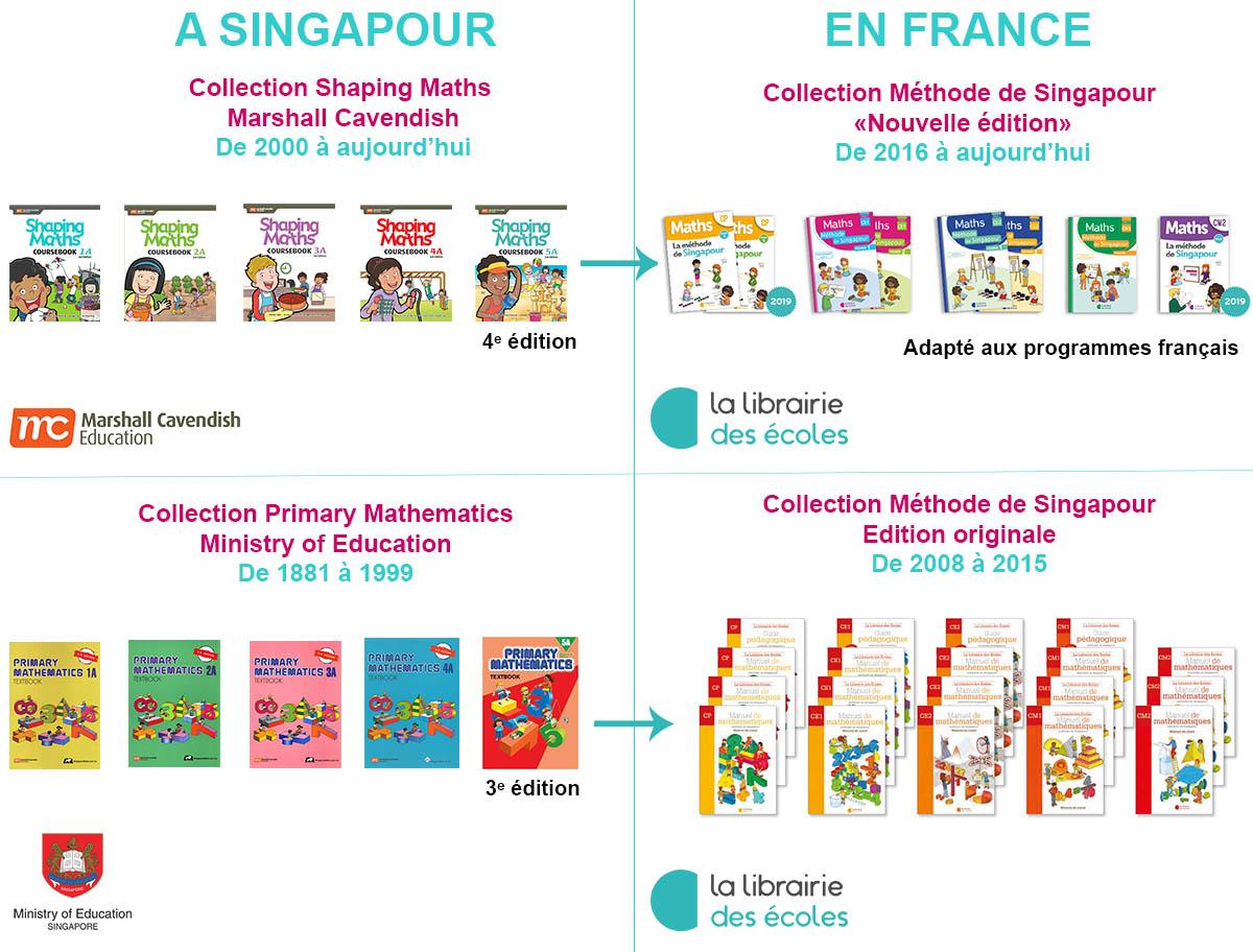 La Méthode De Singapour - La Librairie Des Ecoles serapportantà Exercice Pour Enfant De 4 Ans