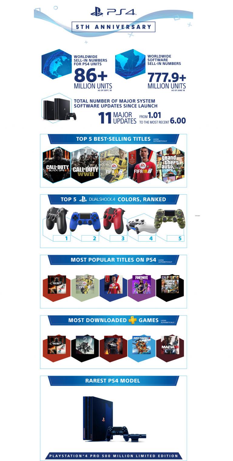 La Playstation 4 Fête Ses 5 Ans Avec Une Graphie tout Jeux Video 5 Ans