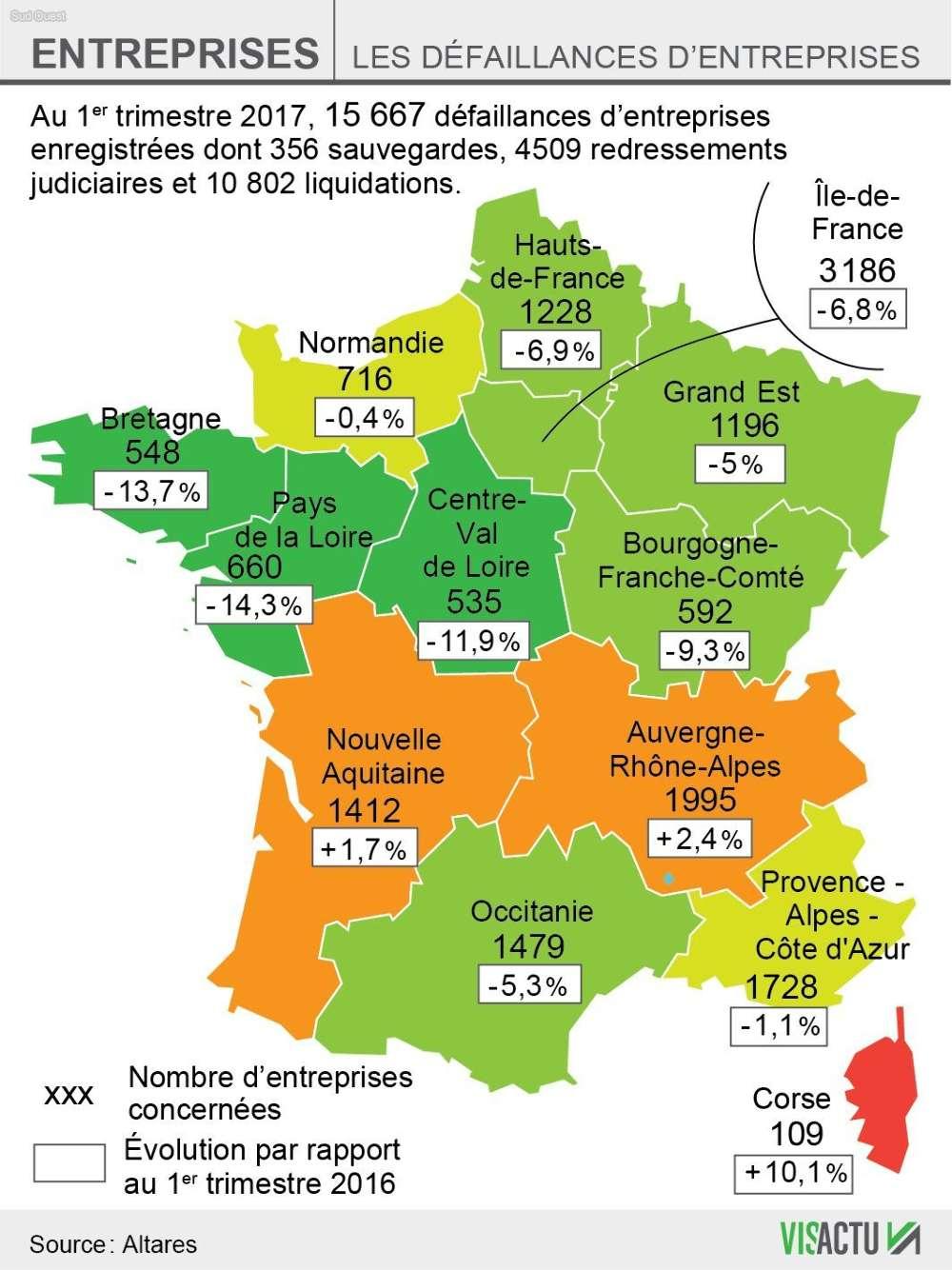La Reprise Se Confirme: Moins De 16 000 Défaillances D pour Nombre De Régions En France 2017
