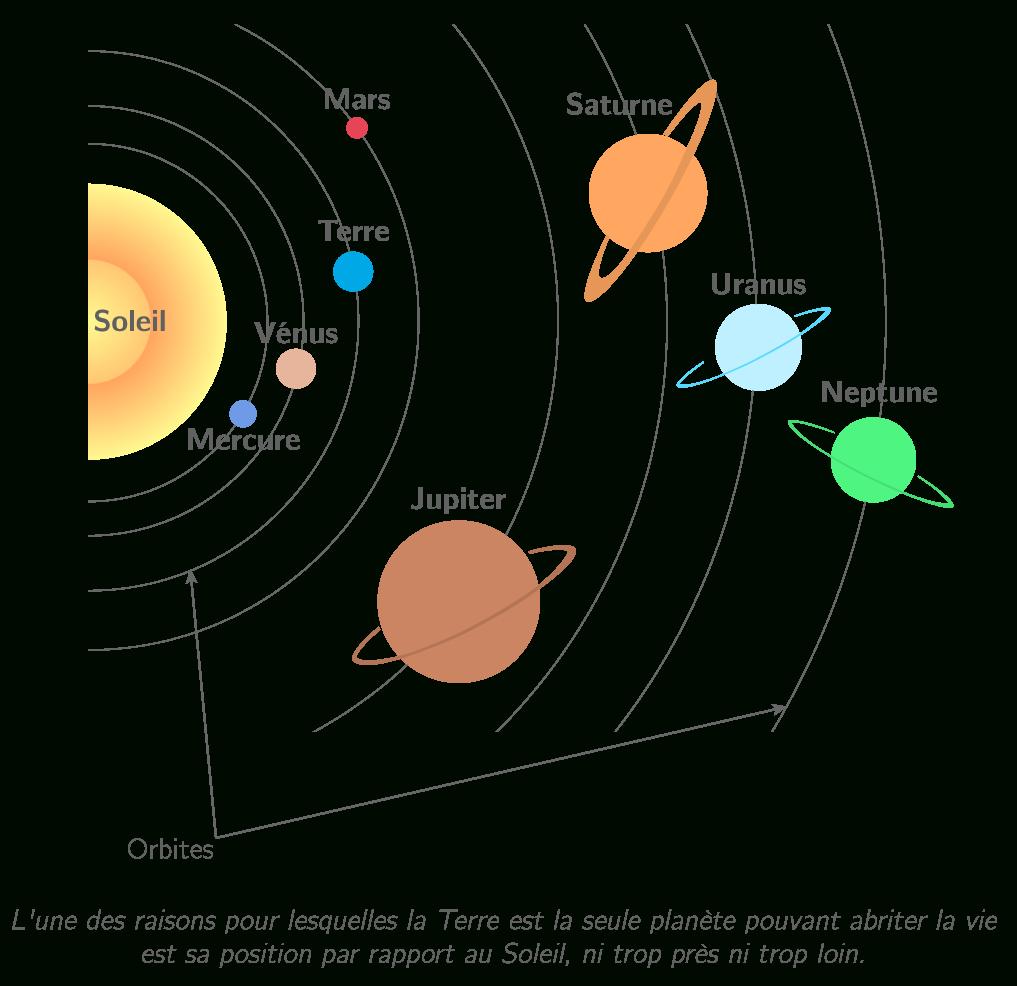 La Terre Dans Le Système Solaire - 5E - Schéma De Synthèse destiné Dessin Du Système Solaire