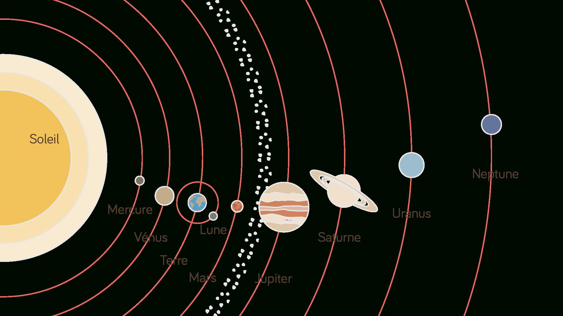 La Terre, Une Planète Qui Abrite La Vie : Fiche De Cours dedans Dessin Du Système Solaire