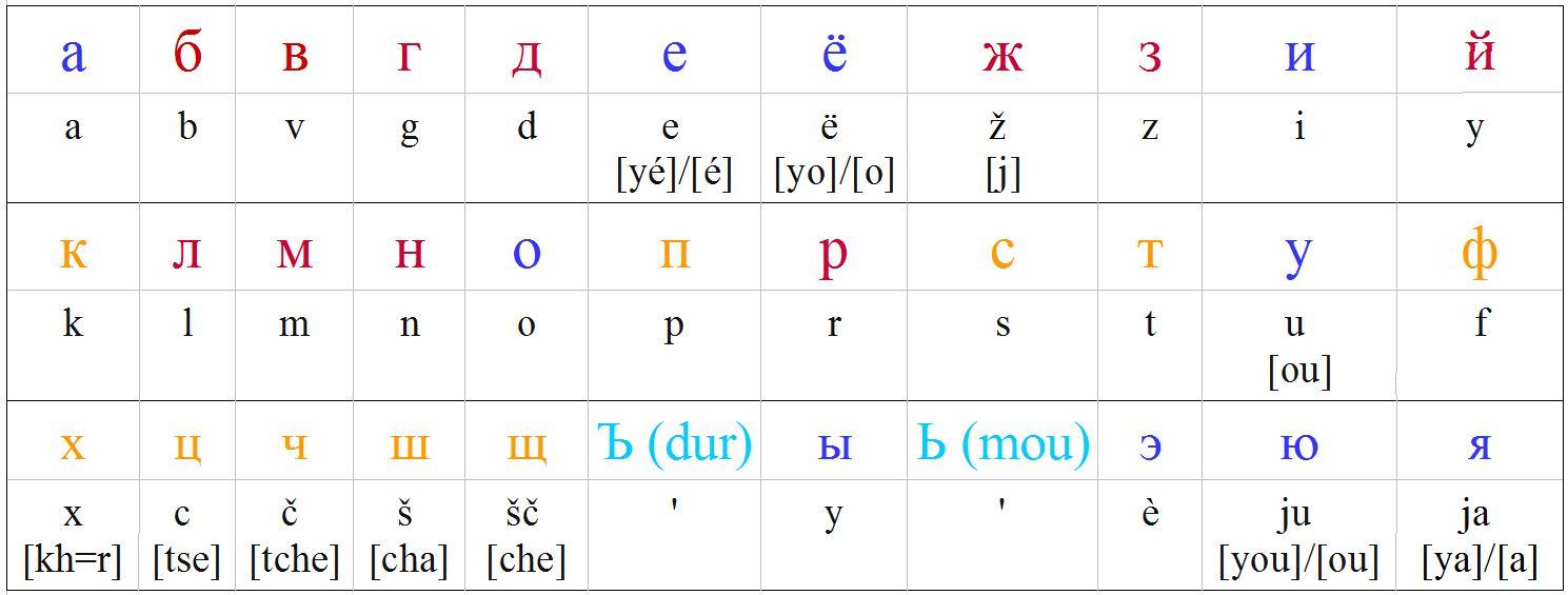 L'alphabet Russe : Les 33 Lettres dedans Apprendre Alphabet Francais