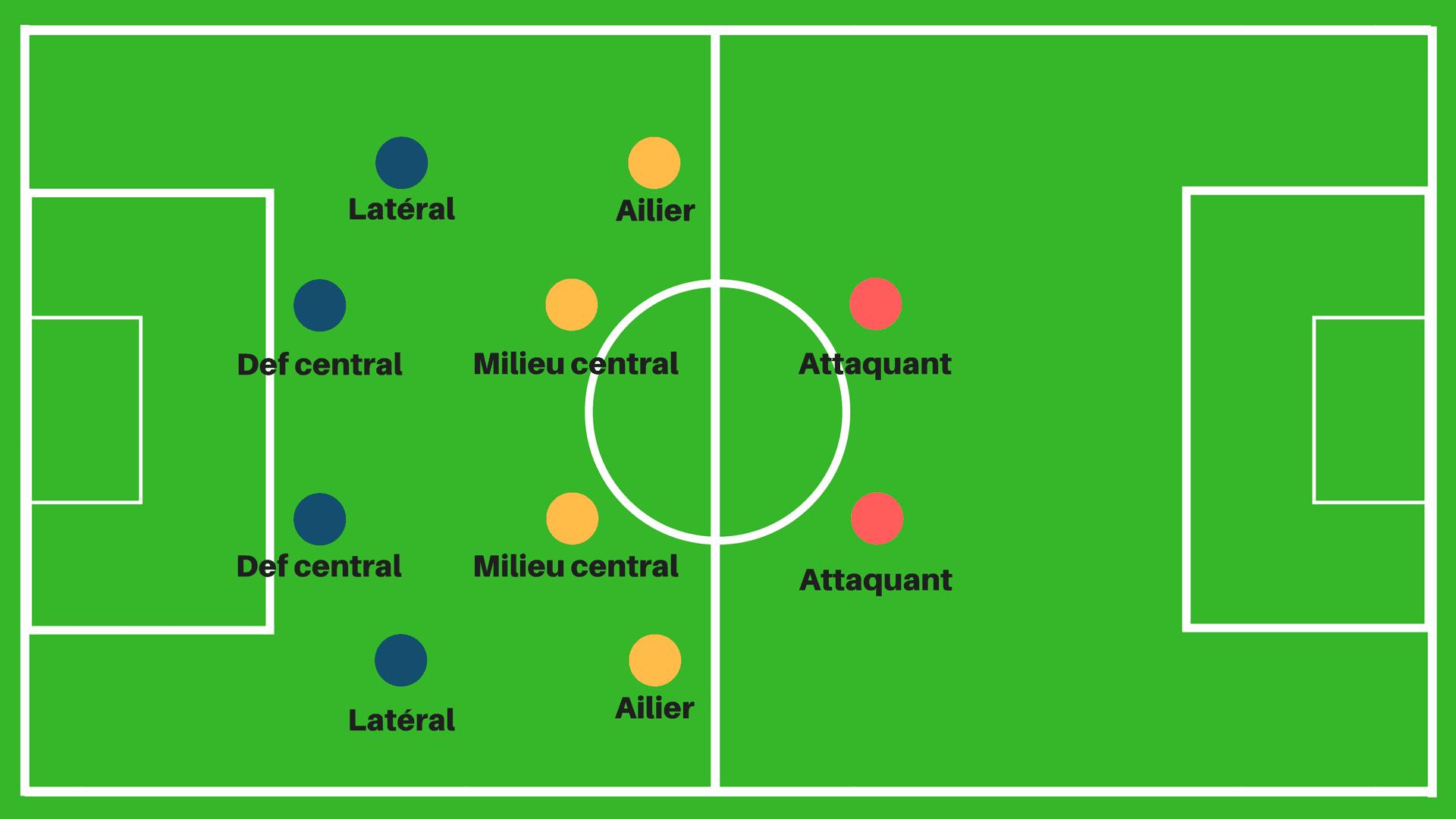 Le 4-4-2 En Football | Tactique | La Culture Générale serapportantà Puissance 4 A Deux