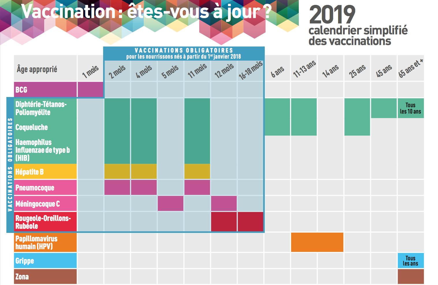 Le Calendrier Des Vaccinations 2019 ~ Pediatre Online intérieur Calendrier 2018 Enfant