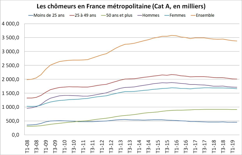Le Chômage En France Baisse De 1,9% Au 2Ème Trimestre 2019 pour Combien De Departement En France