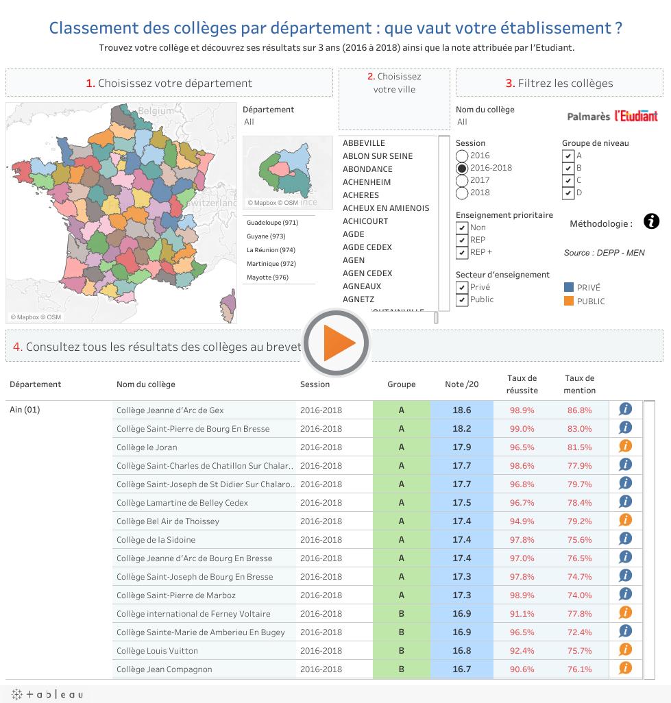 Le Classement 2019 Des Collèges - L'etudiant avec Tableau Des Départements Français