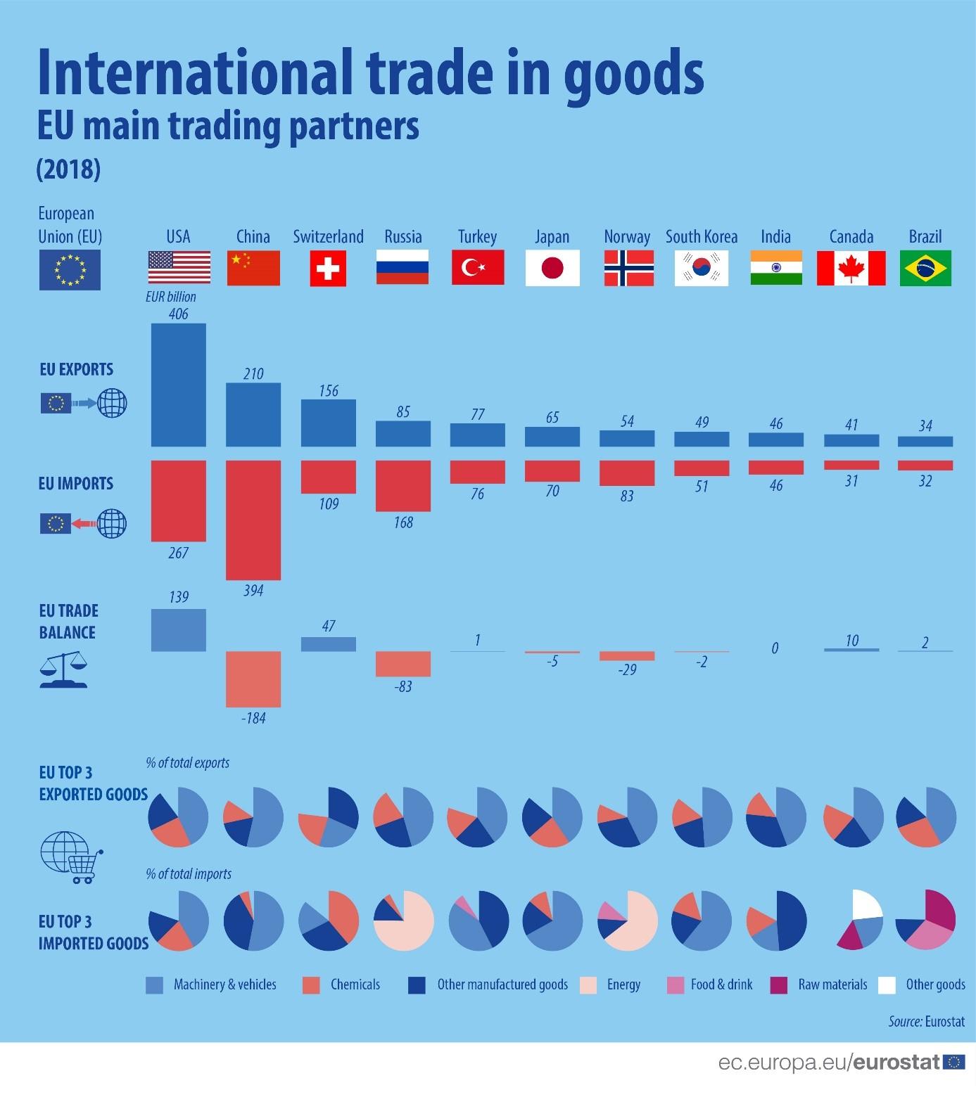 Le Commerce Extérieur De L'union Européenne - Commerce concernant Carte Construction Européenne