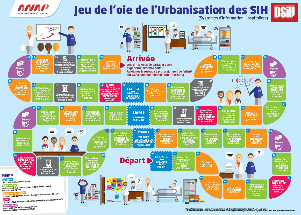 Le Numérique En Santé - Jeu De L'oie De L'urbanisation Des avec Question Reponse Jeu