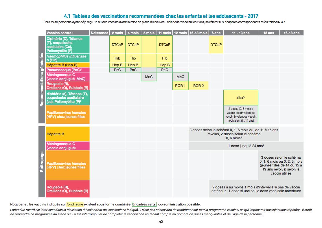 Les Calendriers Vaccinaux - Mesvaccins destiné Calendrier 2018 Enfant