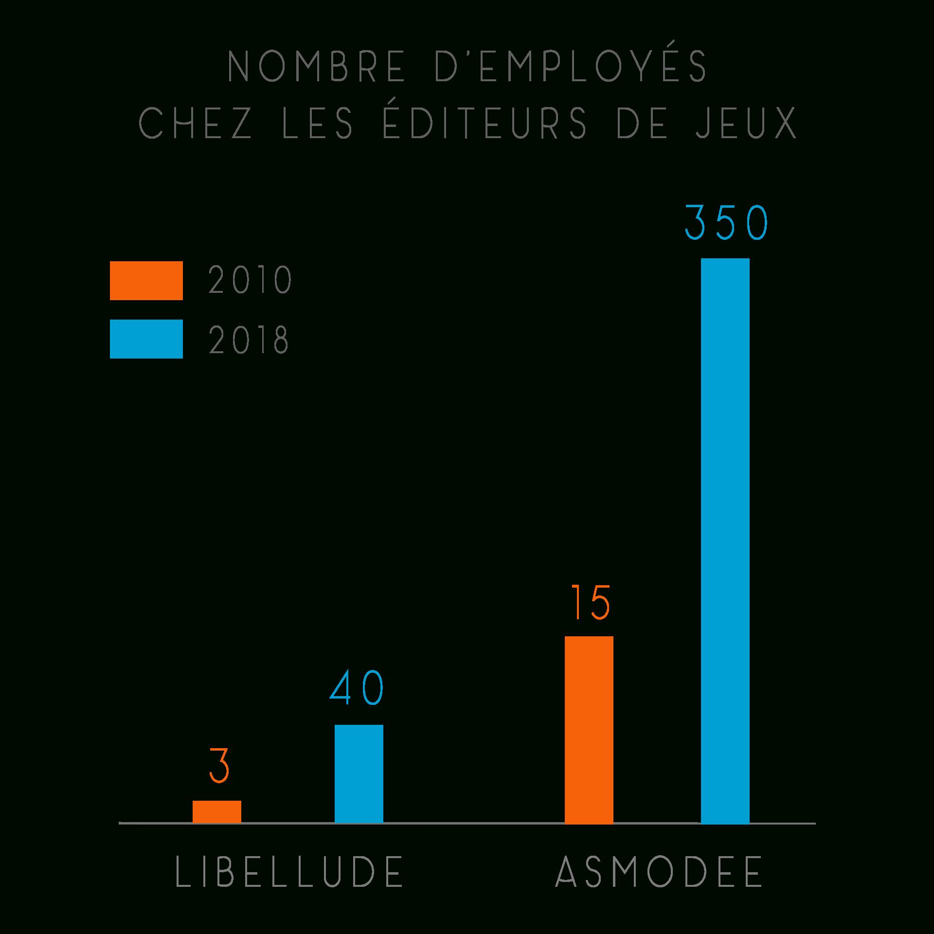 Les Jeux De Société Raflent La Mise - Louise Beliaeff - Medium pour Jeux Des Villes De France