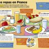 Les Repas En France | French Food, French Classroom, Learn tout 4 Images Et Un Mot