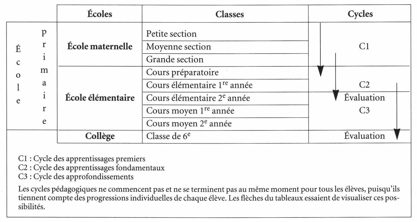 L'évaluation Nationale Des Acquis Des Élèves avec Moyen Section Maternelle Exercice