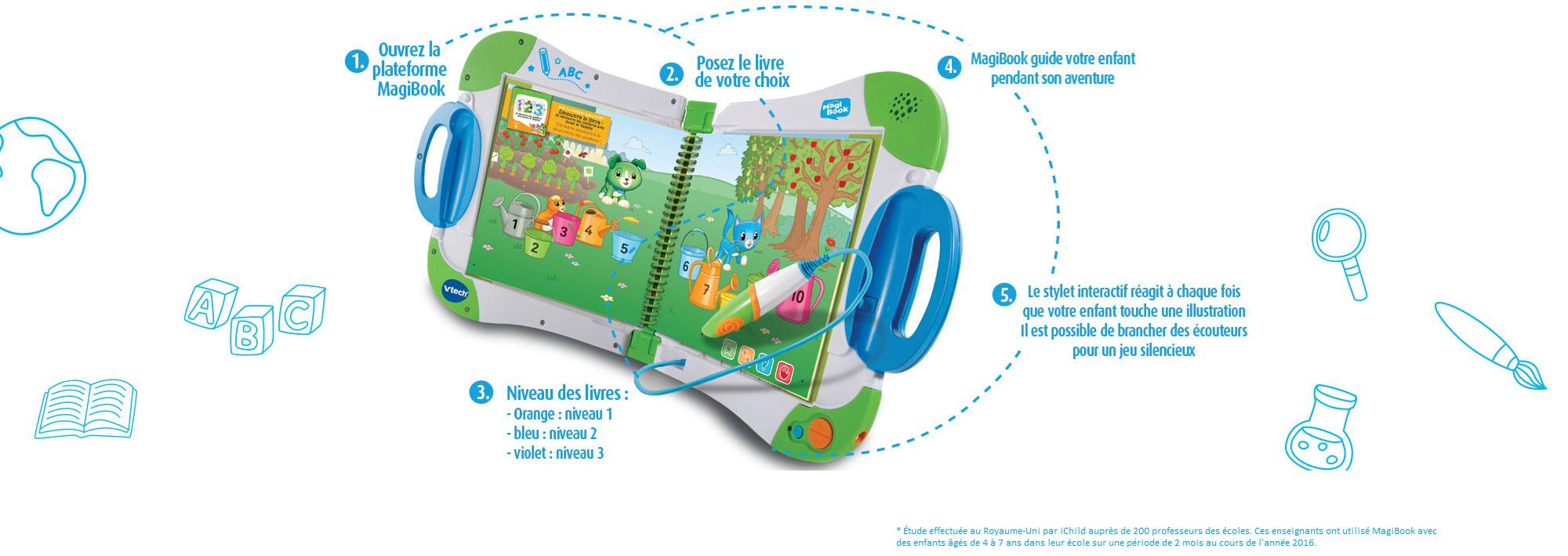 Livres Interactifs Enfant Magibook - Vtech intérieur Jeu Interactif Enfant