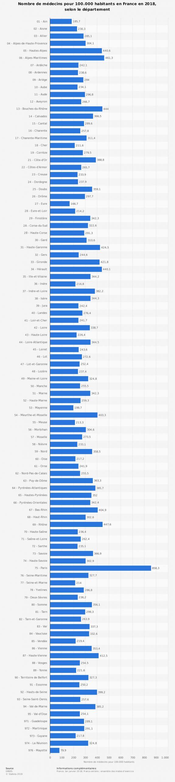 Médecins : Densité Par Département France 2018 | Statista encequiconcerne Nombre De Régions En France 2017