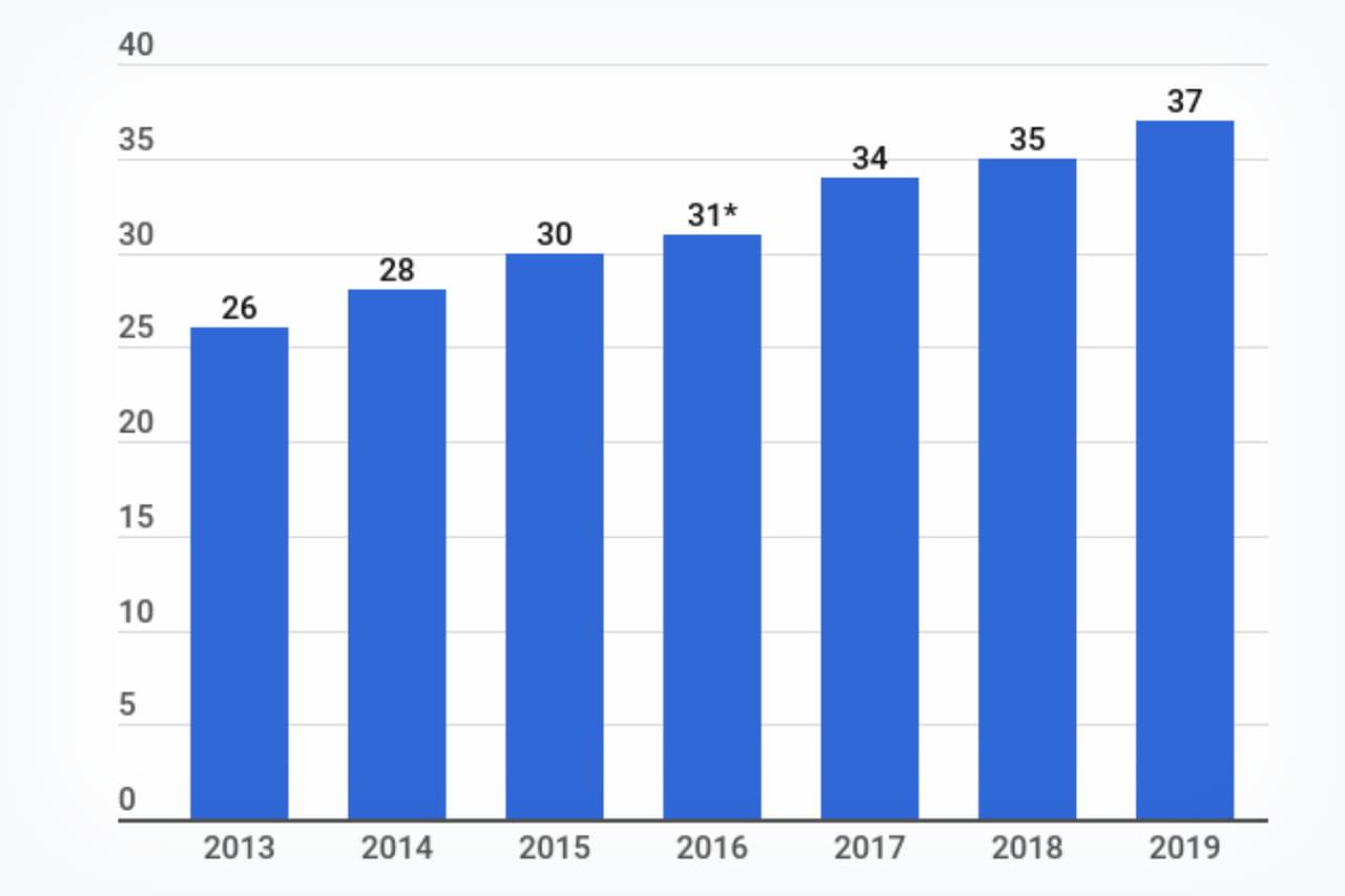 Nombre D'utilisateurs De Facebook En France concernant Nombre De Régions En France 2017