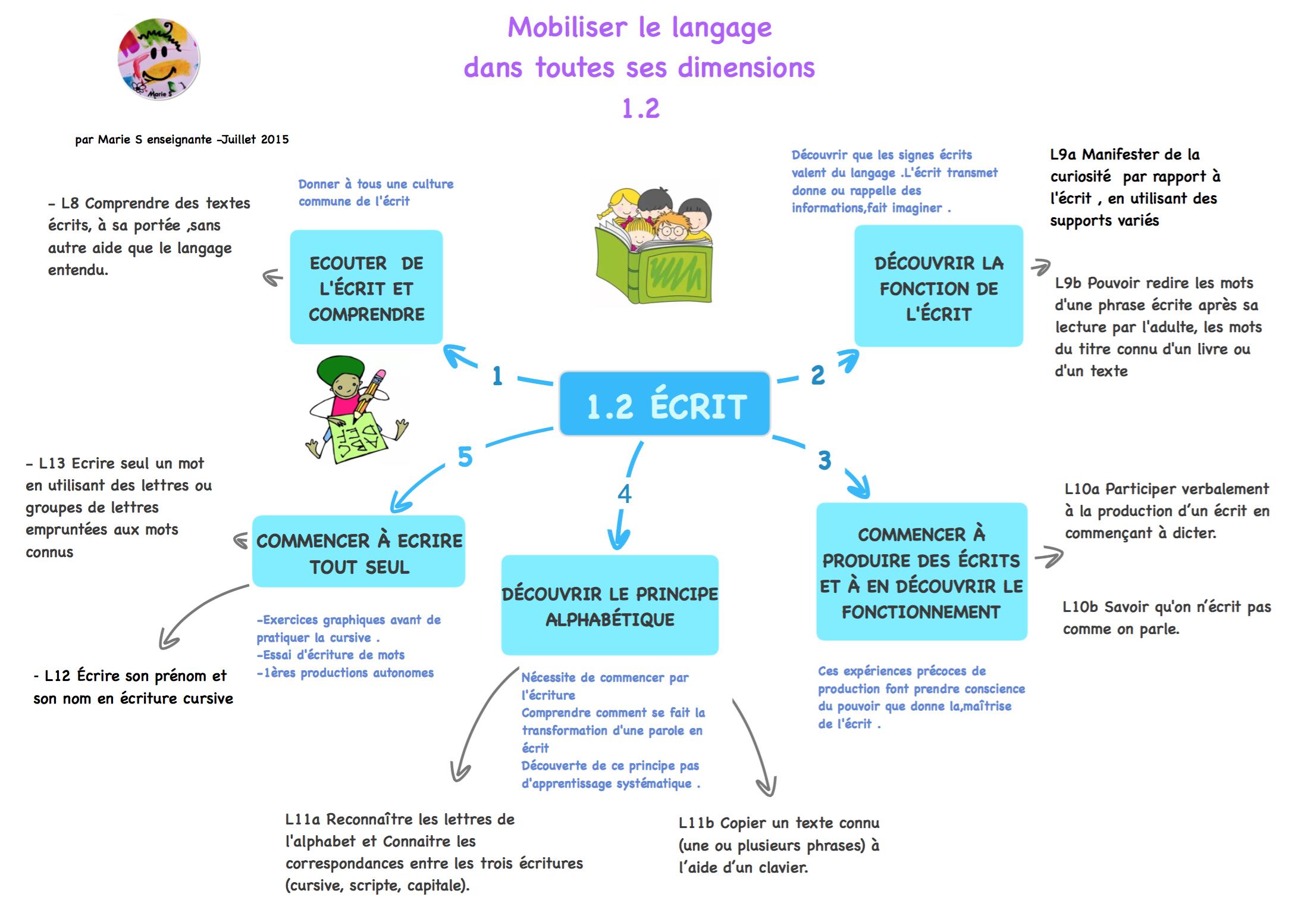 Nouveaux Programmes Maternelle : Les Cartes De Marie intérieur Exercices Grande Section Maternelle Pdf