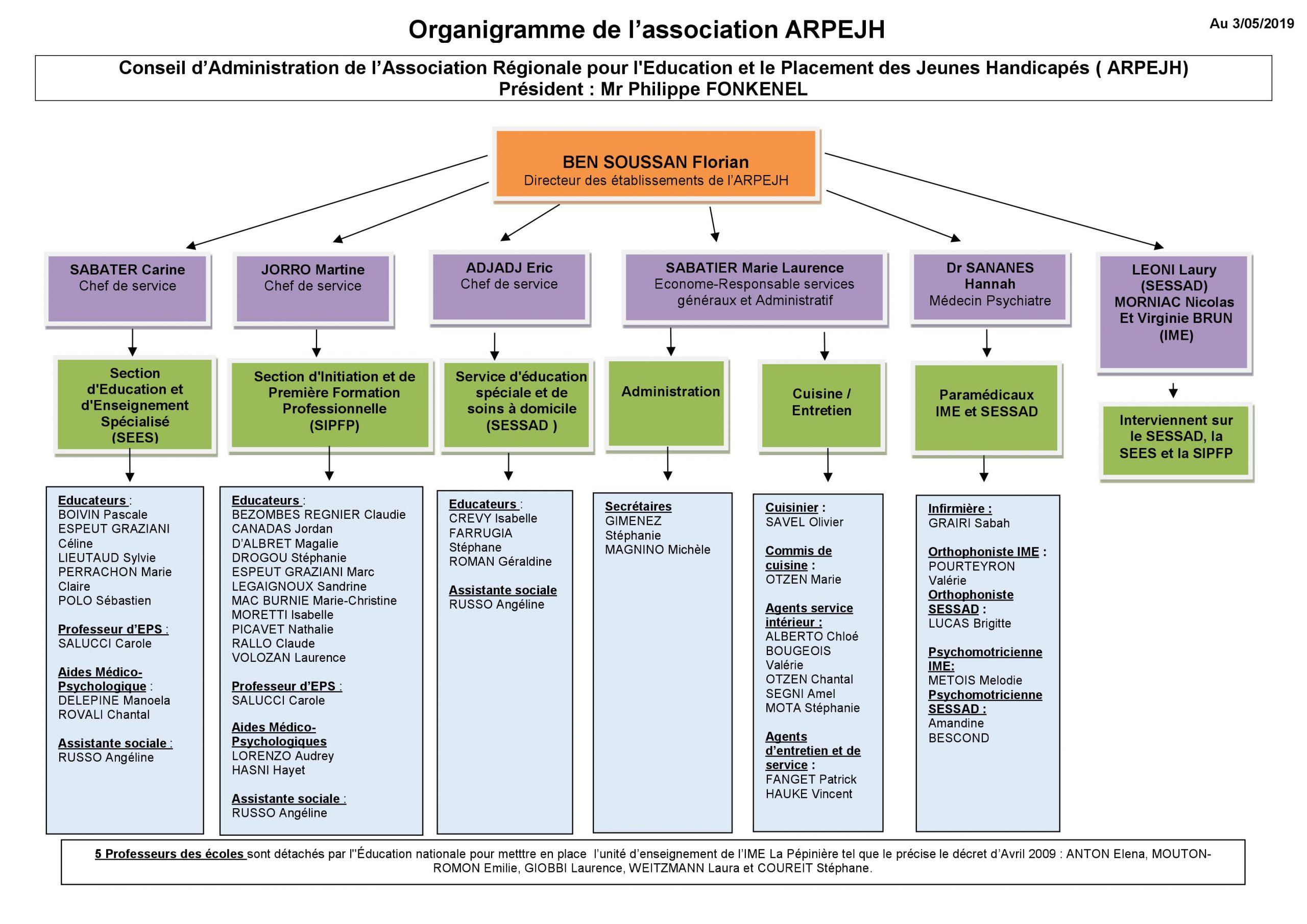 Organigramme De L'association • Ime La Pépinière - Sessad encequiconcerne Association De Formes