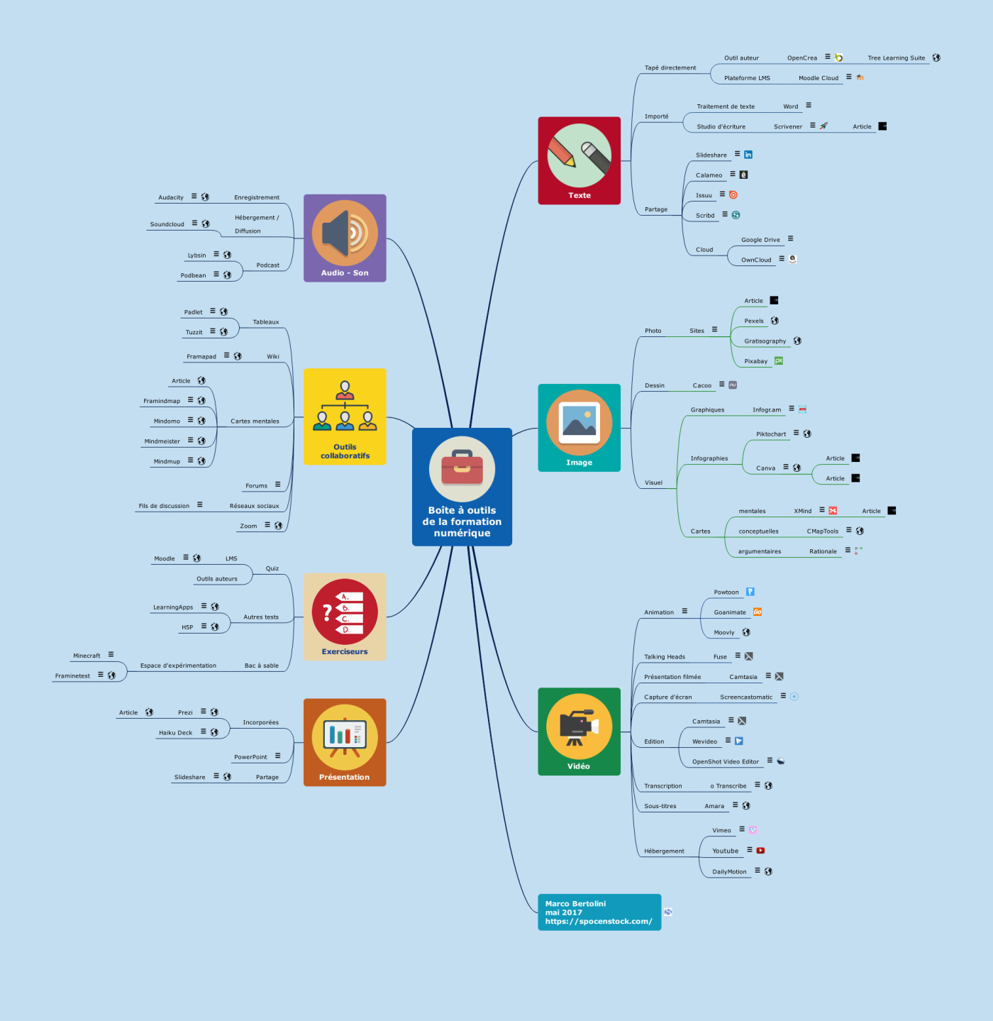 Outils Pour L'e-Learning Ou Formation En Ligne : Une Carte avec Logiciel Éducatif En Ligne