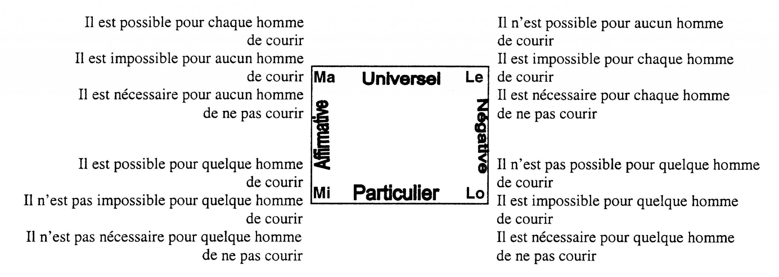 Pierre Abélard - La Logique Abélardienne Des Modales De avec Rébus Facile Avec Réponse