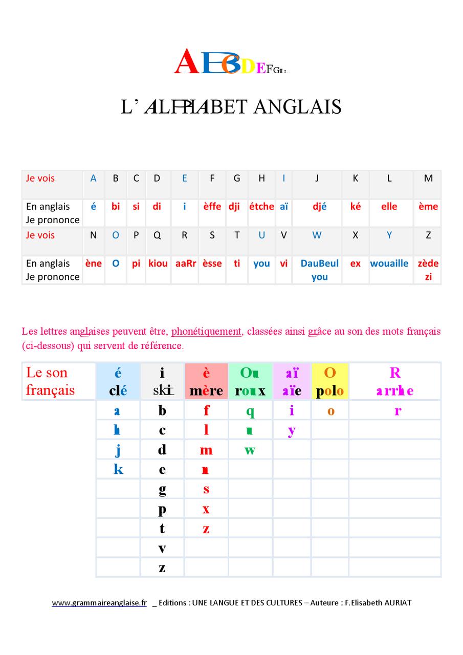 Poster Éducatif En Anglais - Phonétique Alphabet Anglais à Apprendre Les Lettres De L Alphabet