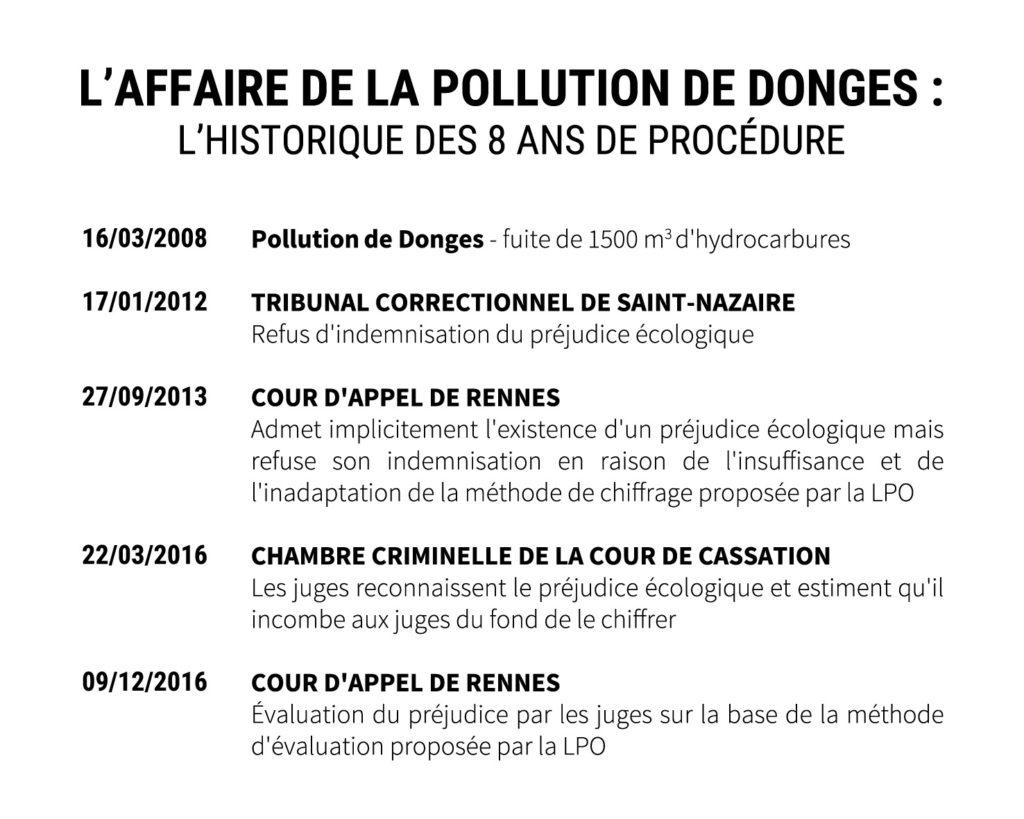 Préjudice Écologique Et Pollution De Donges : Une Victoire dedans Les Animaux Qui Hivernent