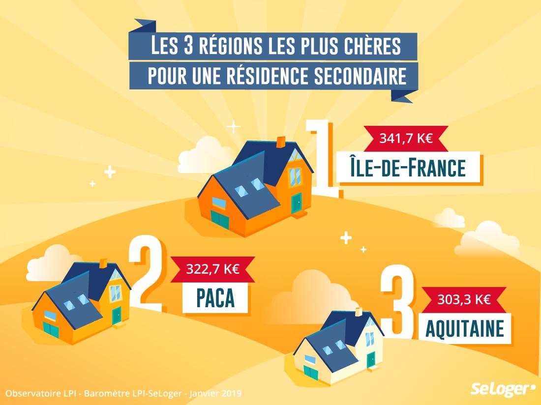 Prix Immobilier : Combien Coûte Une Résidence Secondaire encequiconcerne Combien De Region En France