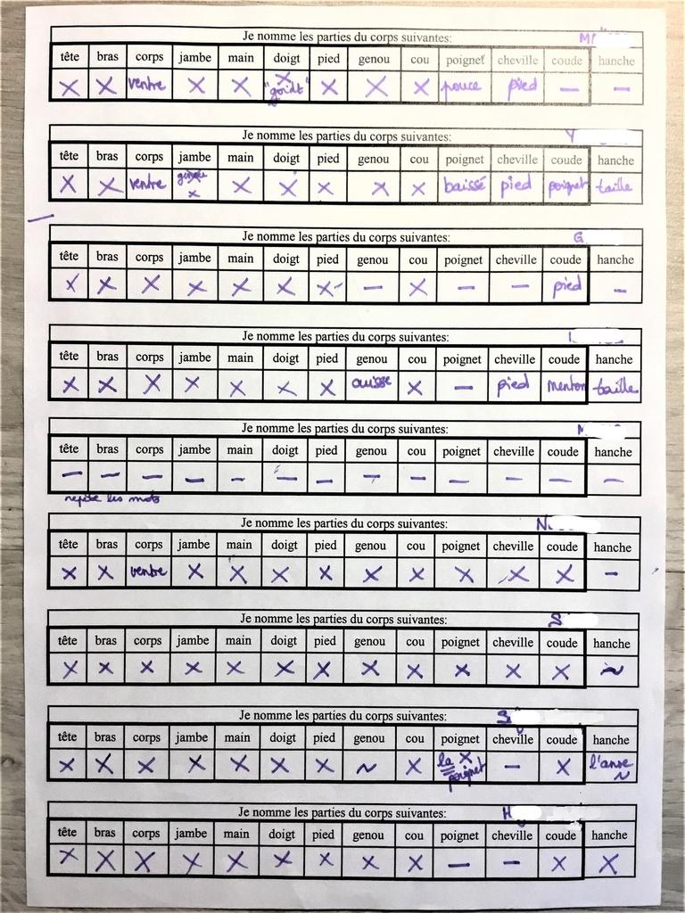 Projet Mon Corps Ps-Gs Suite - Lutins De Maternelle destiné Le Corps Humain En Maternelle