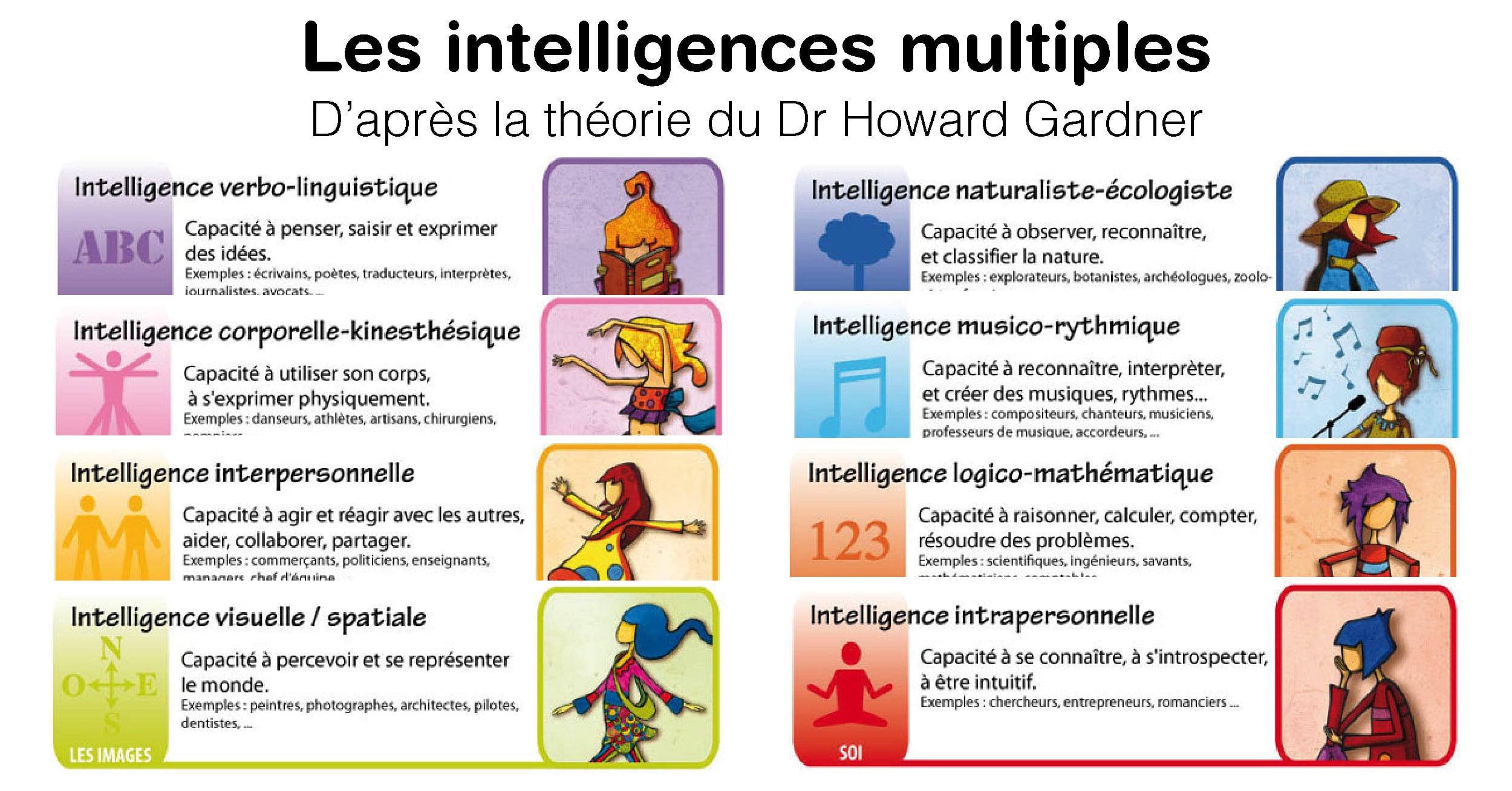 Quel Type D'intelligence Est Votre Enfant ? pour Jeux De Intelligence De Fille