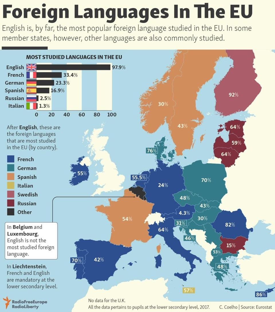 Quelle Langue Est La Plus Étudiée En Europe ? - Étranger intérieur Apprendre Pays Europe