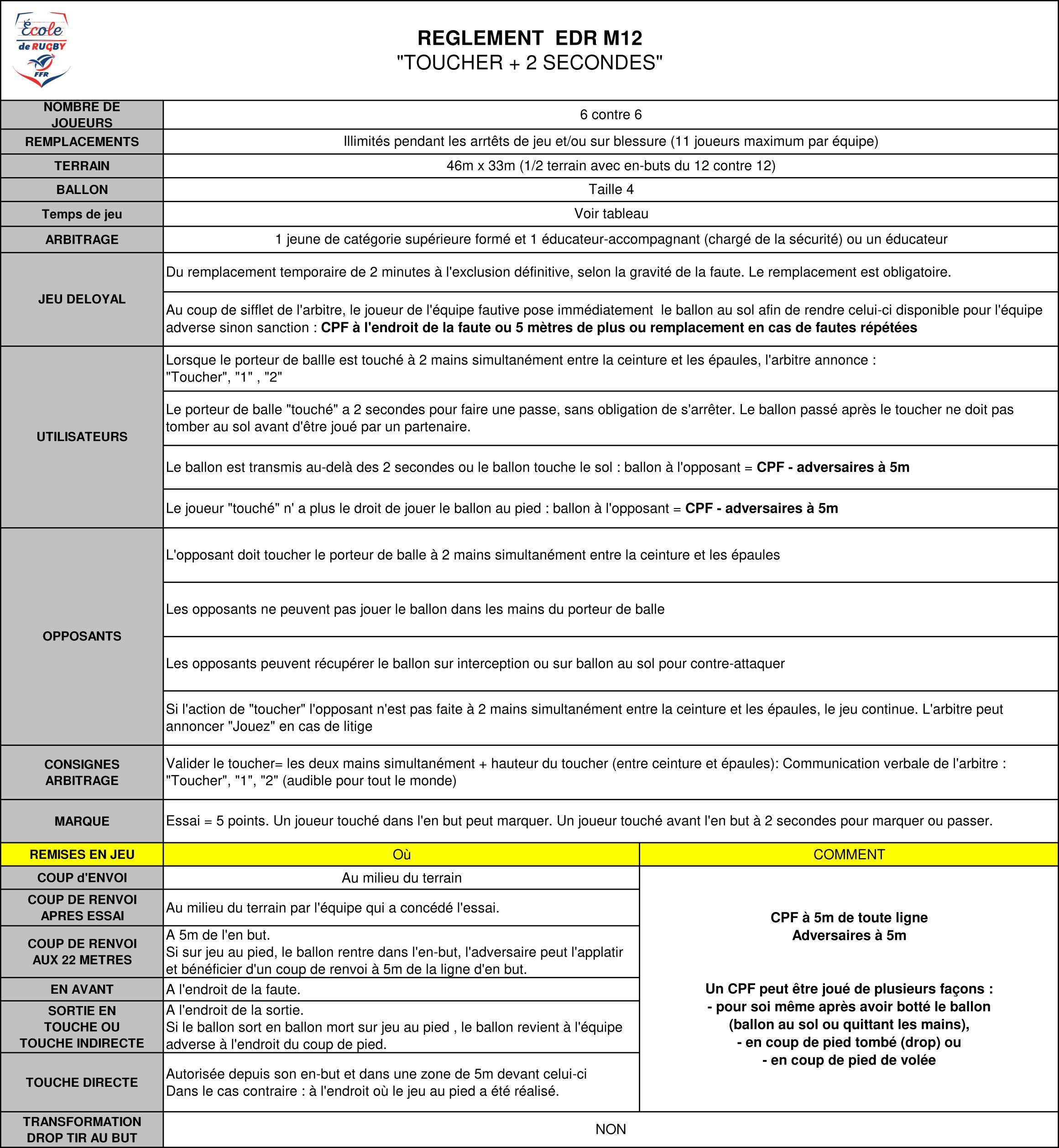 """Règles Du Jeu Du """"rugby À Contacts Aménagés"""" : M12 Et M14 avec Jeux En Ligne 6 Ans"""