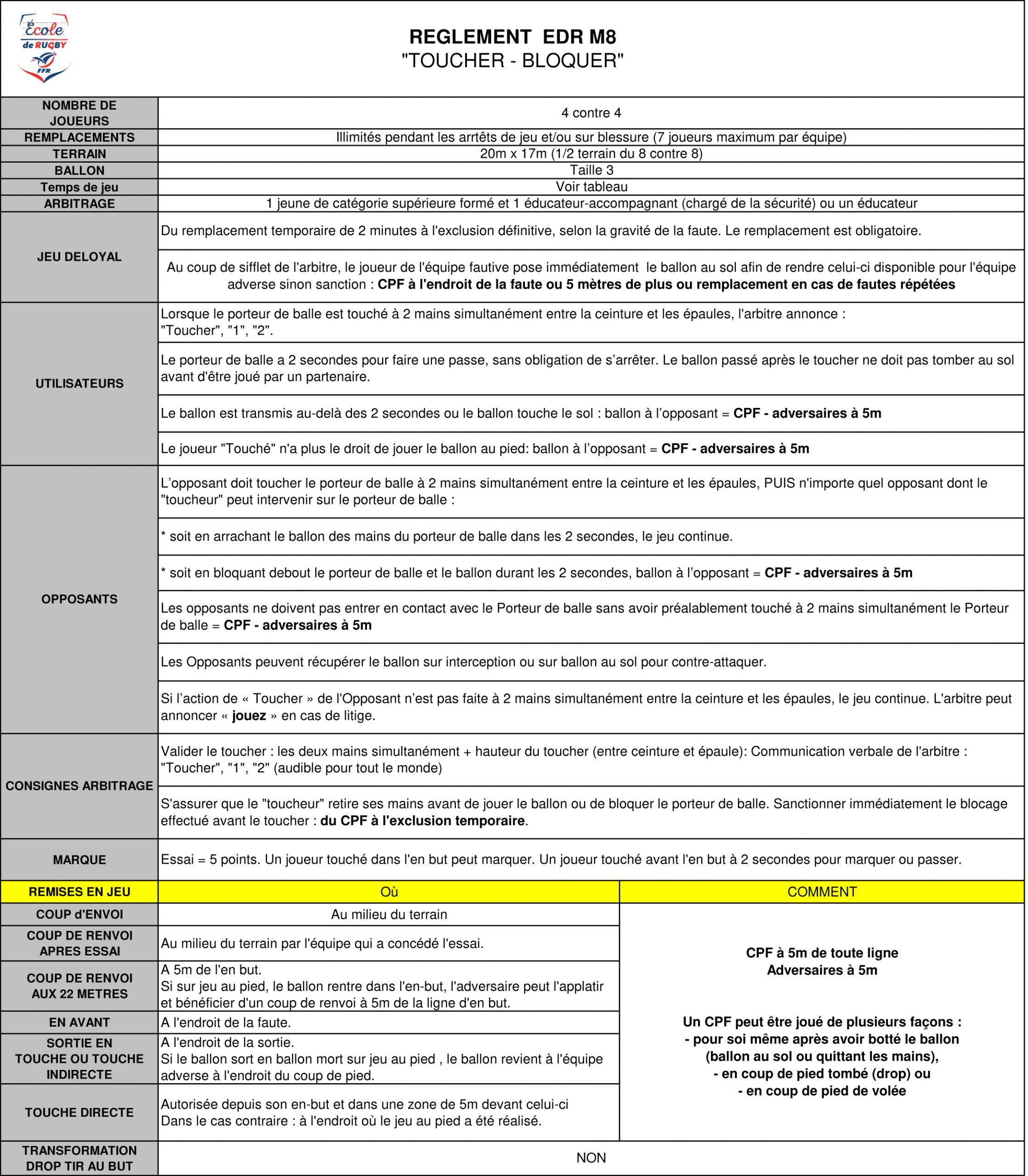 """Règles Du Jeu Du """"rugby À Contacts Aménagés"""" : M8 Et M10 à Jeux En Ligne 2 Ans"""
