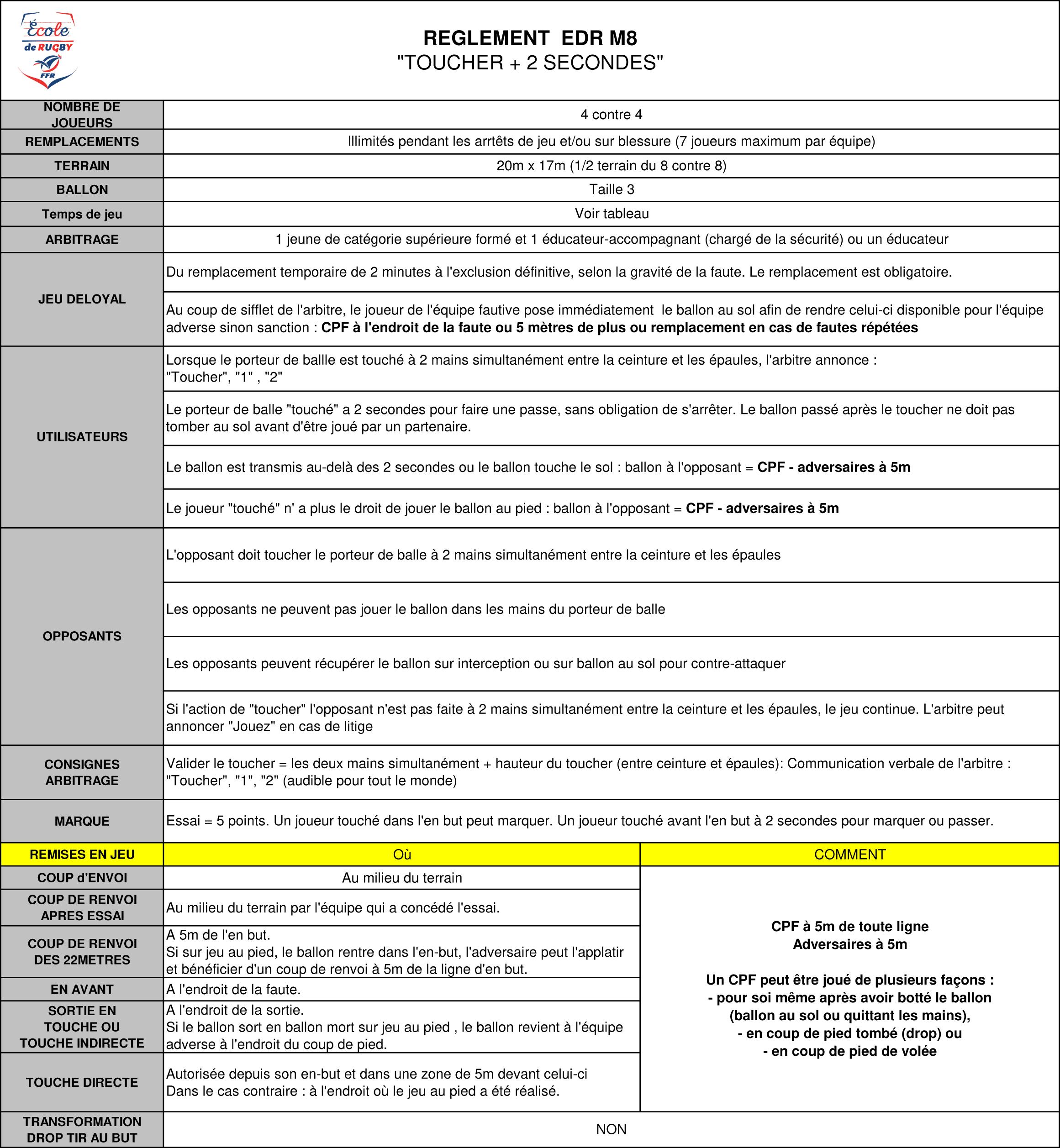 """Règles Du Jeu Du """"rugby À Contacts Aménagés"""" : M8 Et M10 destiné Jeux En Ligne 2 Ans"""