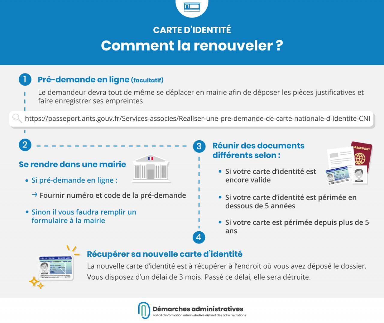 Renouvellement De Sa Carte D'identité destiné Carte Numero Departement