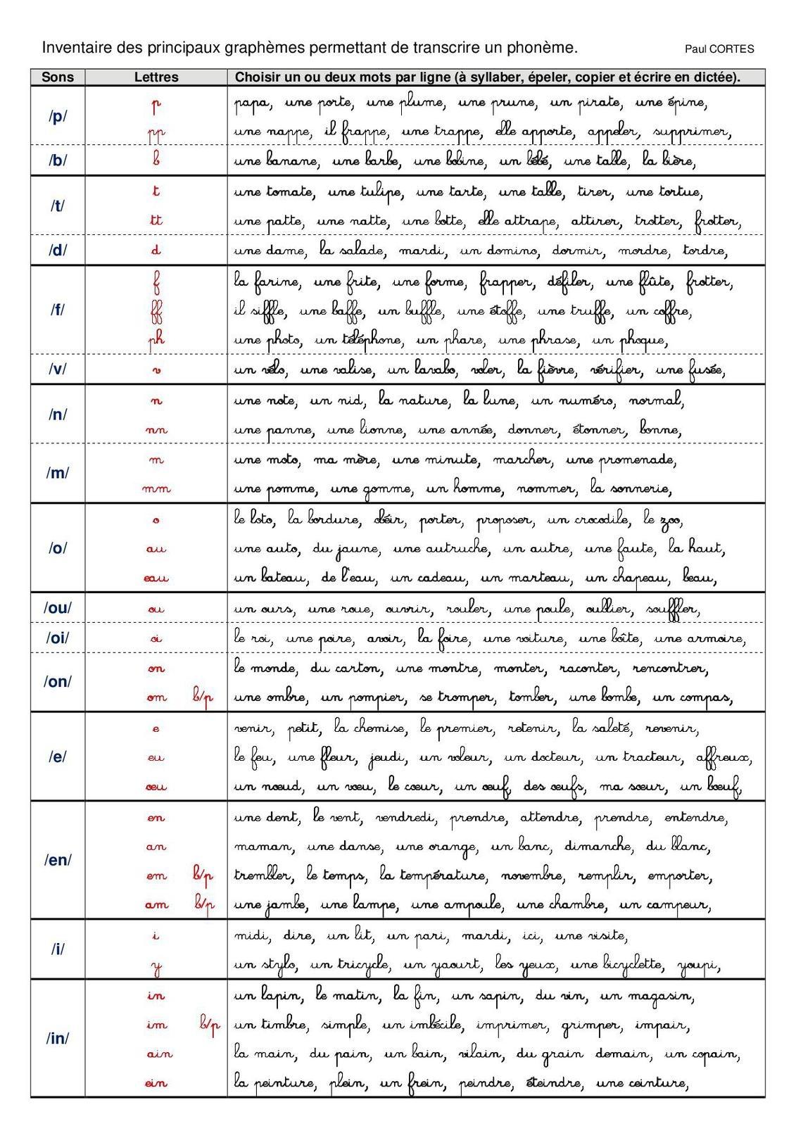 Révision Des Phonogrammes, En Classe De Ce1/ce2. Elaboration intérieur Exercice D Écriture Ce2