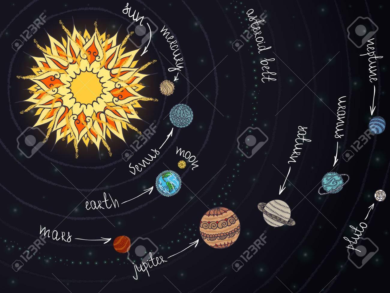 Schéma Abstrait Du Système Solaire Avec Des Ornements Sur Les Planètes. intérieur Dessin Du Système Solaire