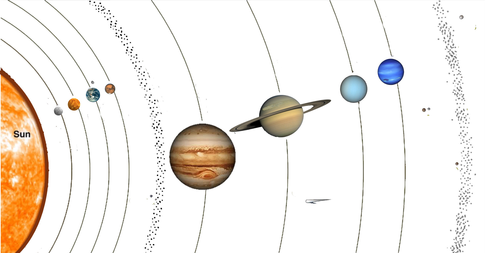 Sciences De La Vie Et De La Terre - @1. Situer La Terre Dans intérieur Dessin Du Système Solaire