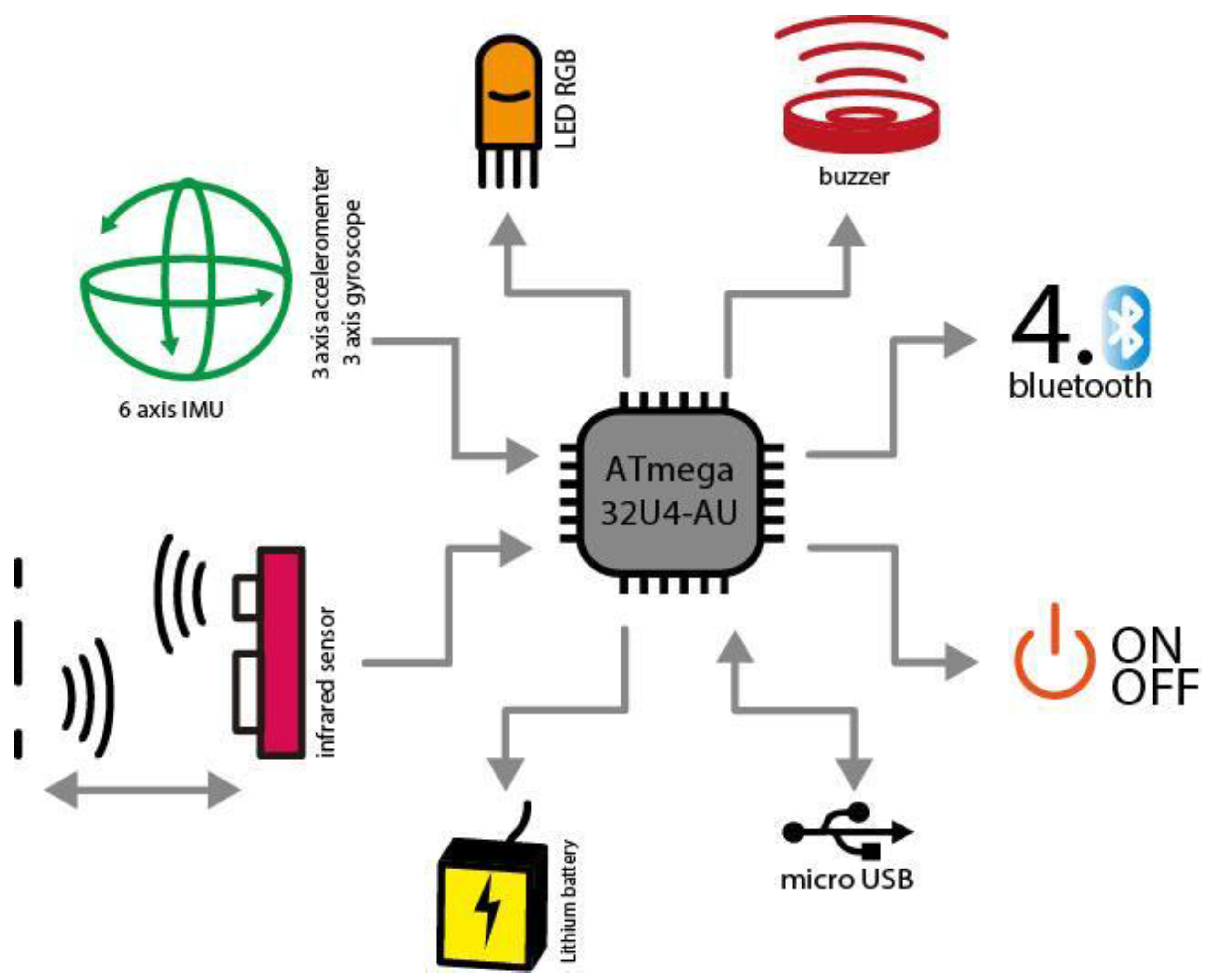 Sensors | Free Full-Text | Hybridplay: A New Technology To intérieur Tangram Cycle 3