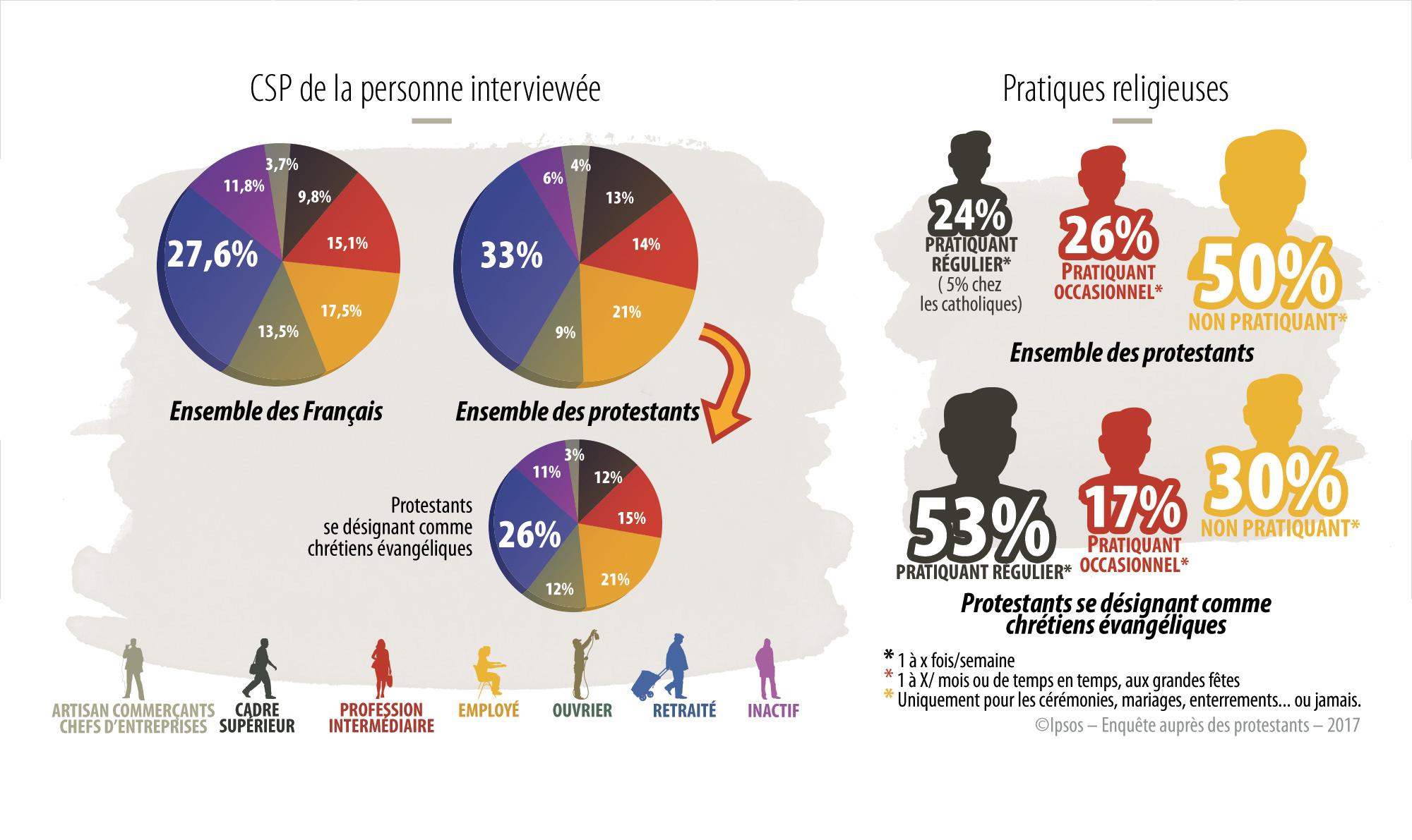 """Sondage """"les Protestants En France En 2017"""" (1) : Qui Sont destiné Nombre De Régions En France 2017"""