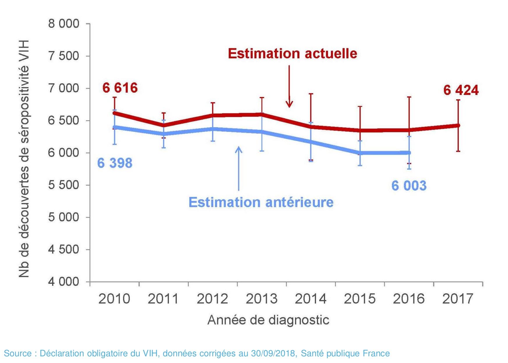 Stabilité Des Chiffres 2017 Du Vih En France | Vih destiné Combien De Region En France 2017