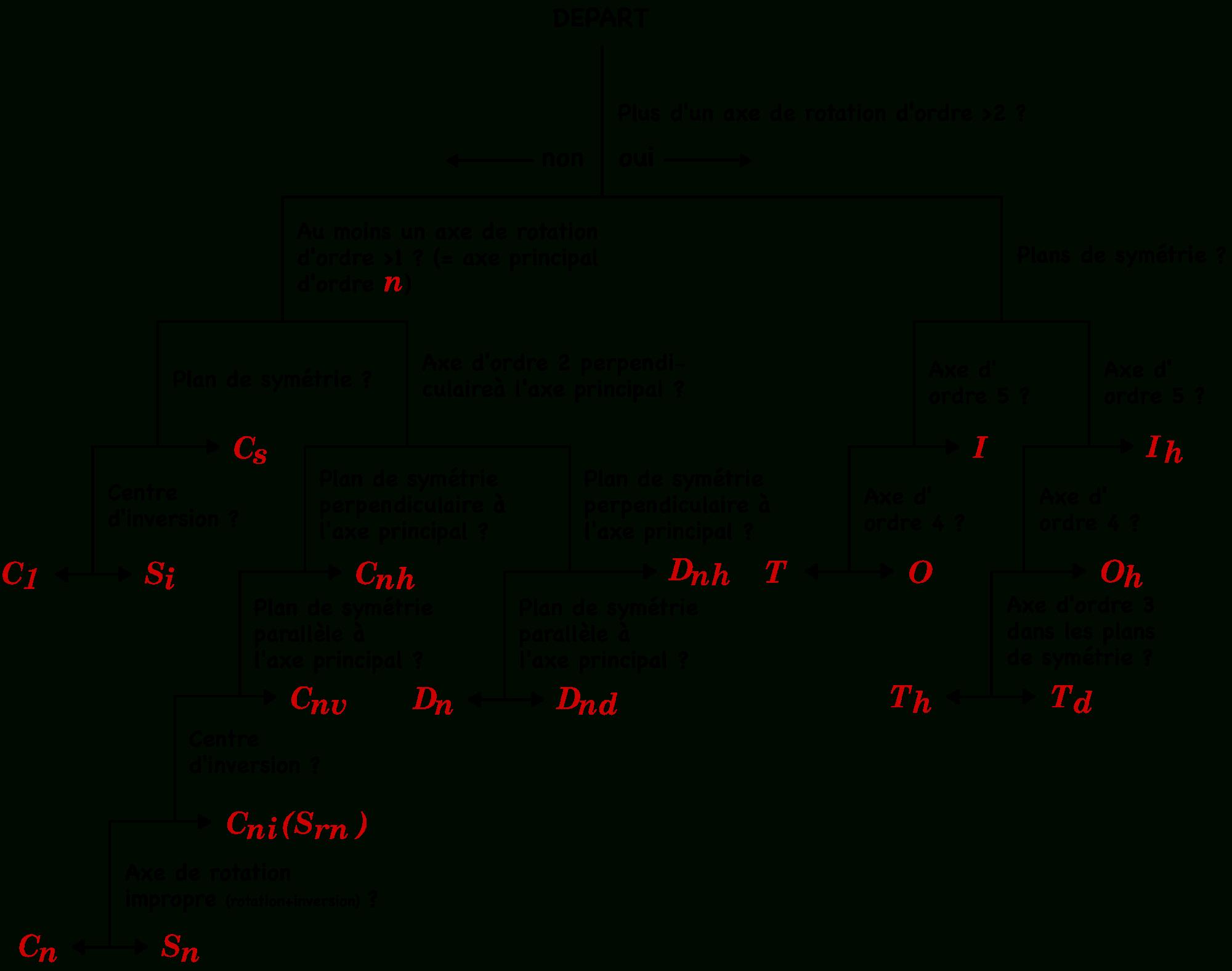 Symétrie Moléculaire — Wikipédia pour Symétrie A Imprimer