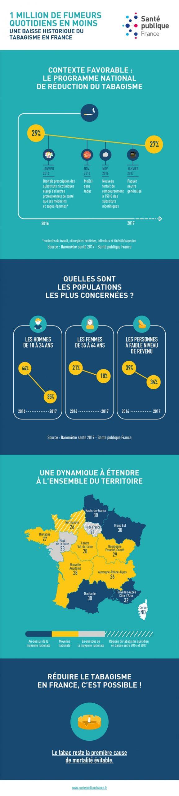Tabagisme En France : 1 Million De Fumeurs Quotidiens En Moins pour Combien De Region En France 2017